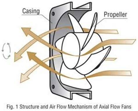 how to circulate air with fans do centrifugal fans generally last longer than axial fans