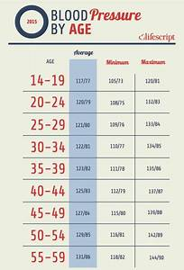 Bmi Chart For All Ages Blood Pressure Chart Ages 50 70 18