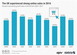 Chart  The Uk Experienced Strong Online Sales In 2016