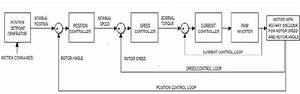 Block Diagram Showing The Drives Operation For Rotational