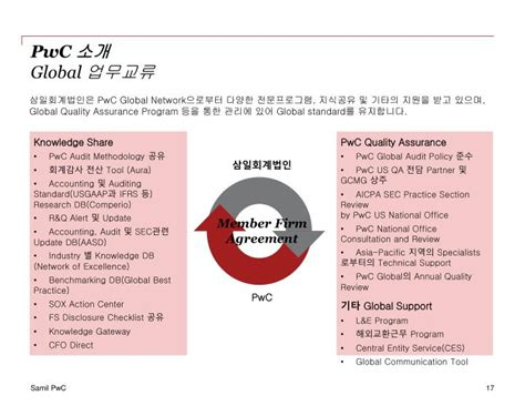 pwc help desk ppt 삼일회계법인 소개자료 powerpoint presentation id 3599330