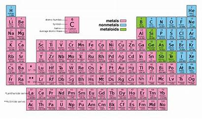 Periodic Metals Table Elements Nonmetals Metalloids Non