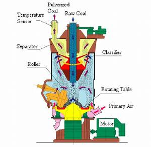 Sectional View Of Mbf Coal Mill