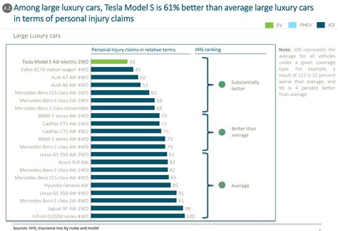 Safety Ratings by Iihs Tesla Model 3 Collision Avoidance Rating Quot Superior