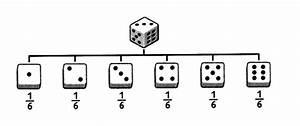 Kantenlänge Eines Würfels Berechnen : zufallsversuche wahrscheinlichkeit von ergebnissen berechnen ~ Themetempest.com Abrechnung