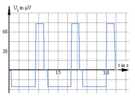induktion durch magnetfeldaenderung leifiphysik