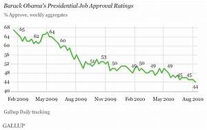 Obama Sees New Lows in Job Approval