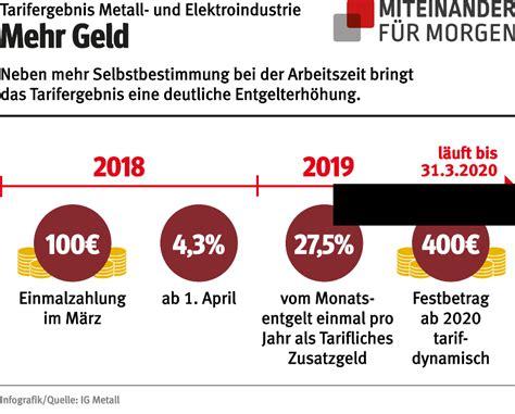 Die ig metall (industriegewerkschaft metall, igm) ist mit 2,26 millionen mitgliedern vor der verdi die größte einzelgewerkschaft in der bundesrepublik deutschland und ebenfalls die weltweit größte organisierte arbeitnehmervertretung. Era Entgelt Tabelle Ig Metall Nrw 2019 - justgoing 2020