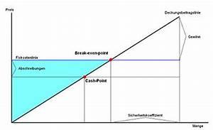 Variable Kosten Berechnen Formel : nutzenschwelle ~ Themetempest.com Abrechnung