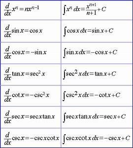 Math For All Integration Farmula Image