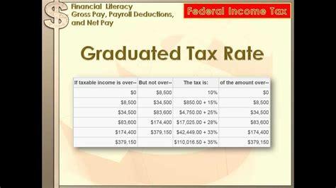 financial literacy gross pay payroll deductions net