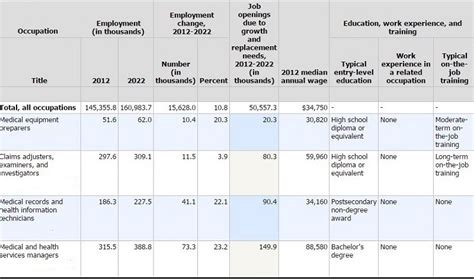 Health Service Management Salary by Career Paths In Healthcare Management An Overview