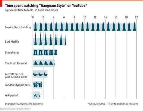 daily chart  hidden cost  gangnam style  economist