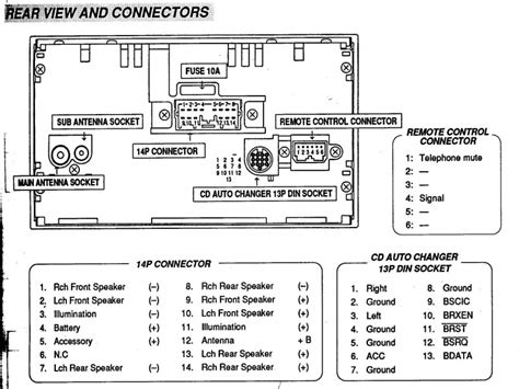 Car Stereo Wiring Diagrams Color Code Forums