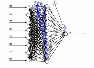 neural network – R is my friend