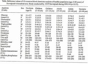 Cholesterol Chart For Males Reference Values Of Common Blood Chemistry Analytes In