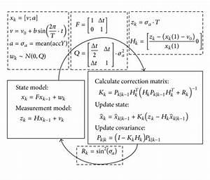 Kalman Filter Process And Our Parameters