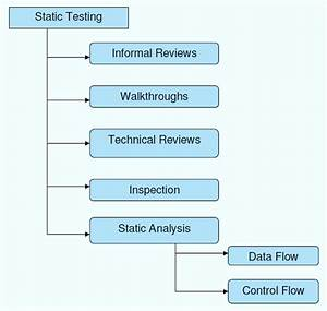 What Is Static Testing  What Is A Testing Review