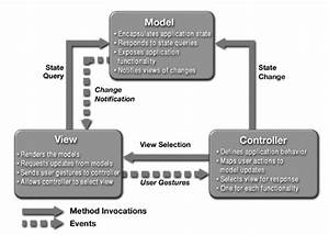 Design Patterns  Model View Controller  Mvc  Pattern