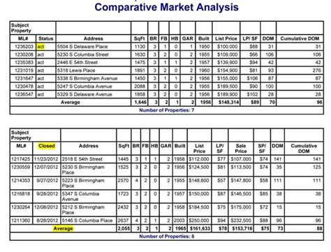 Comparable Chart Free Template by 9 Best Comparative Market Analysis Images On Pinterest