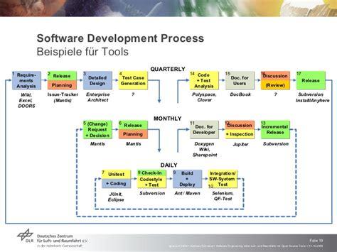 software engineering  der luft und raumfahrt mit open