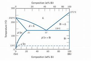 Sn Bi Phase Diagram