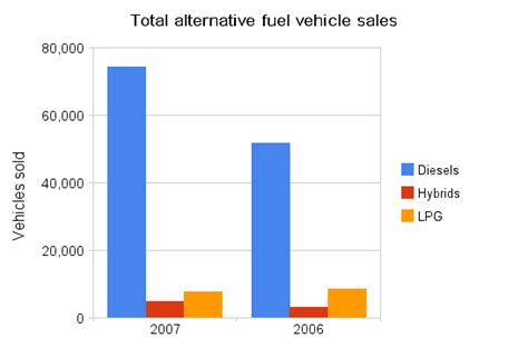 Alternative Fuel Vehicle Sales For December 2007 (and End