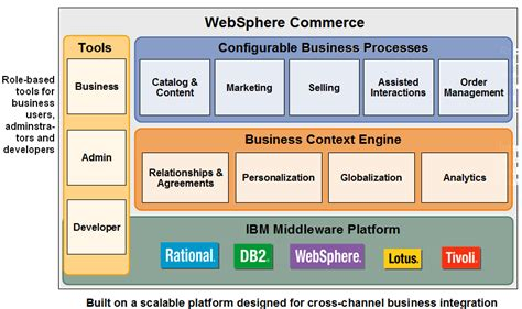 Websphere Commerce Architect Resume by Websphere Commerce Experience December 2013