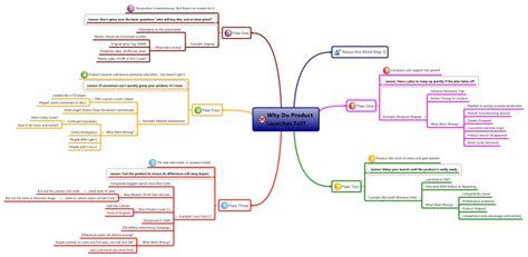 why do product launches fail mind map biggerplate
