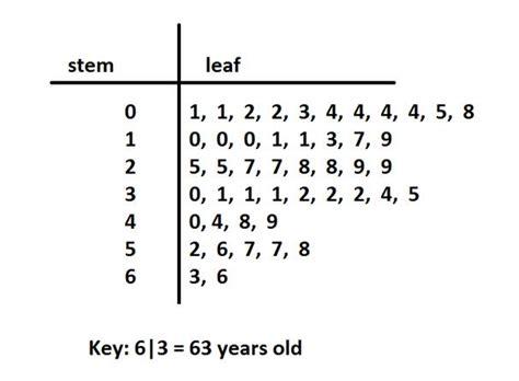 dot plots  stem  leaf jeopardy template