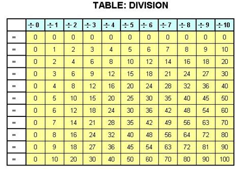 basic handwriting  kids table division blank