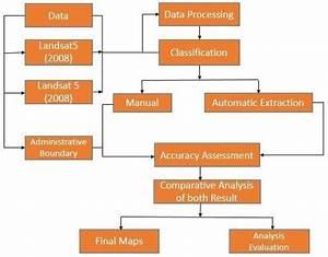 Methodology Flow Chart Vii  Result The Manual