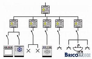 peut on mettre sur un differentiel 30ma tout les With disjoncteur differentiel pour salle de bain