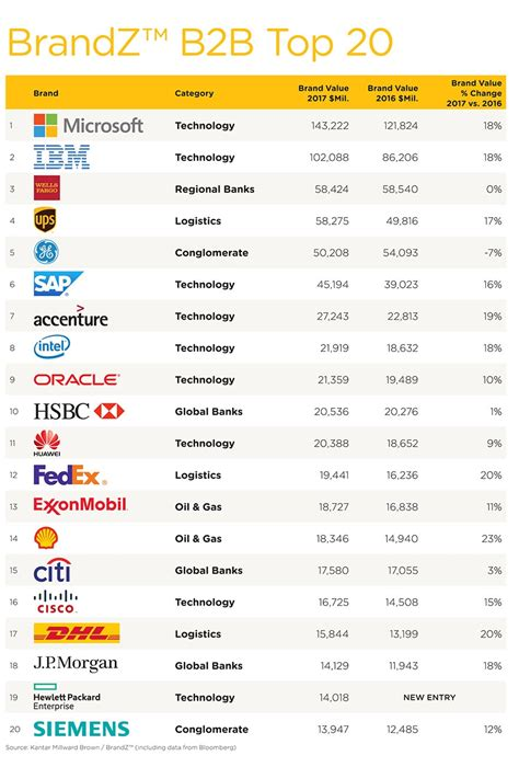 Top 20 Most Valuable B2b Brands In The World Revealed