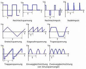 Periodendauer Berechnen : kenndaten periodischer signale ~ Themetempest.com Abrechnung