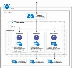 Overview Of Marklogic Server On Azure  Marklogic Server On