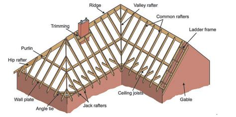 Hipped Gable Roof by The Ultimate Roof And Rafter Guide For Cabins Tiny Homes