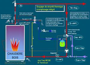 Soupape De Sécurité : chauffage bois securite thermique dipositif securite contre les surchauffes de l 39 eau ~ Medecine-chirurgie-esthetiques.com Avis de Voitures