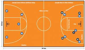 Basketball Positions 1 2 3 4 5 Diagram