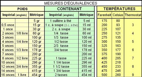conversion en cuisine tableau de mesure gr en ml ou équivalence pour cuisine