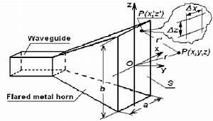 Pyramid Horn Antenna