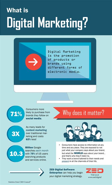 what is digital marketing zed digital what is digital marketing really about