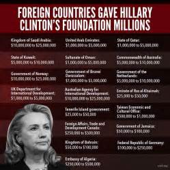 Image result for russia clinton foundation