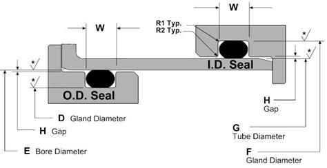 o ring design guide o ring static id od rod piston groove design guide