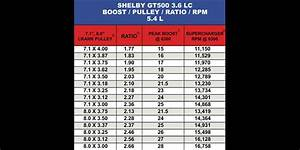 Shelby Gt500 3 6lc Boost Pulley Ratio Rpm Guide