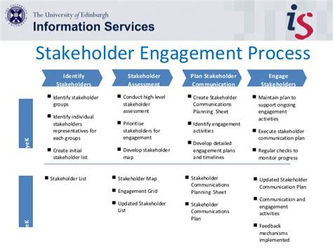 communication requirements analysis template 25 images of engagement plan template leseriail