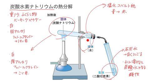炭酸 水素 ナトリウム 塩酸