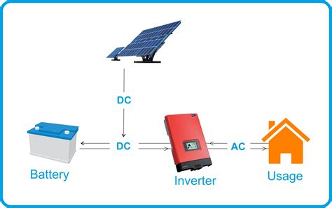 Will solar with battery storage disrupt the solar power ...