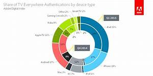 Apple Dominates Authenticated 'TV Everywhere' Streaming ...