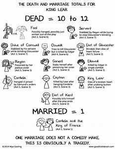 Good Tickle Brain  A Mostly Shakespeare Webcomic